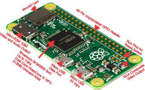 Signals and connections of the Raspberry PI Zero W board