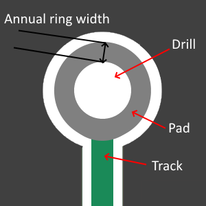 annual ring, pad, track, drill