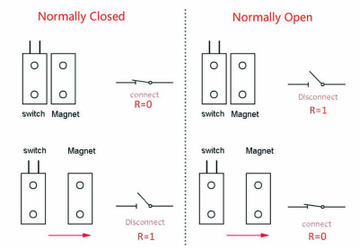 switch and magnet - reed switch